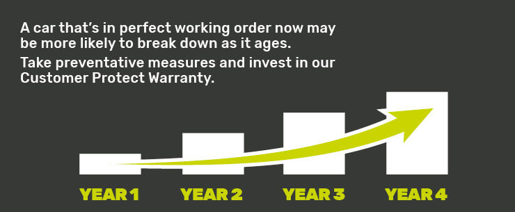 AutoProtect Warranty